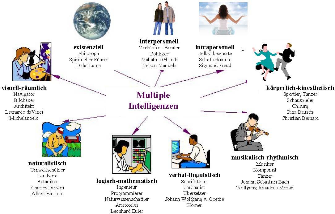 Multiple Intelligenz