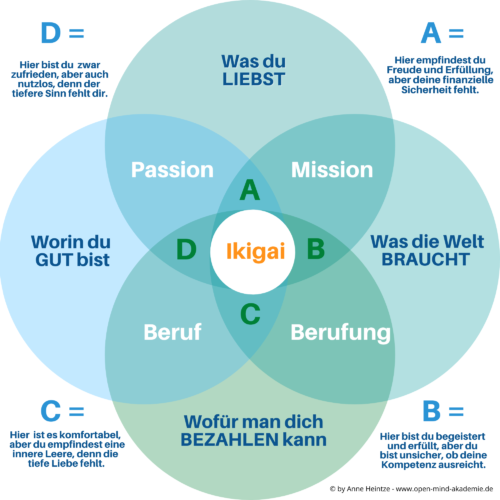 Ikigai Modell Berufung und Lebenssinn.